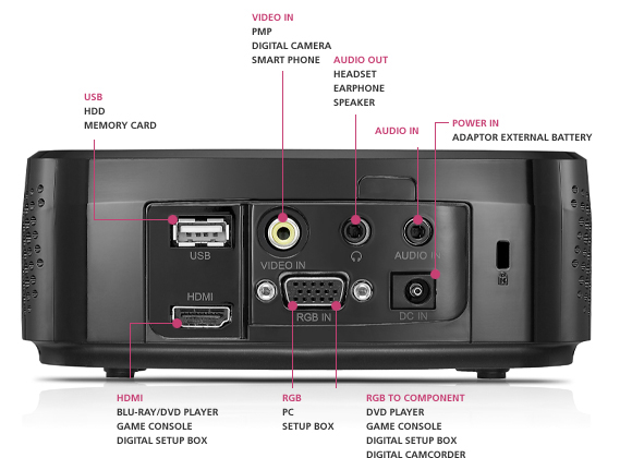 LG HX300G LED projector: VB-döntő, pub hangulattal a szobádban