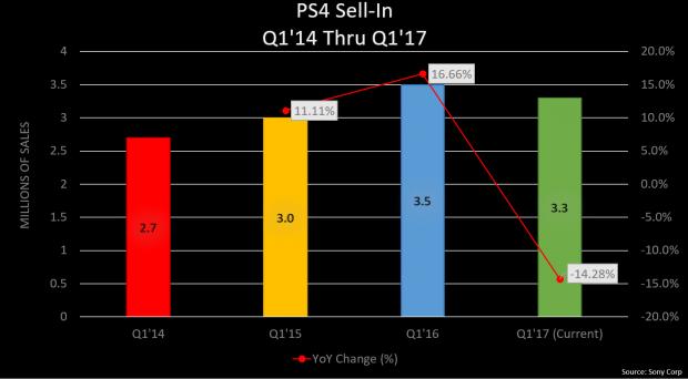 Az eladott Sony PS4-ek darabszáma elérte a 63,3 milliót