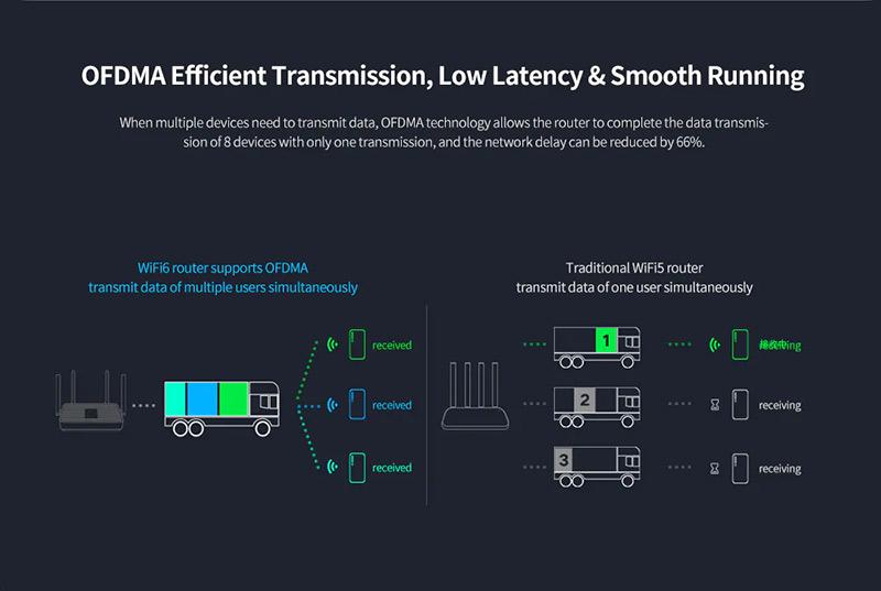 Redmi AX5 Wi-Fi 6 router teszt - gombokért adják a jövő technológiáját 10