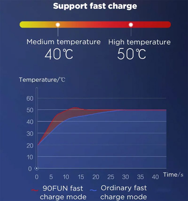 Kipróbáltuk – Xiaomi 90Fun fűthető kabát a hideg napokra 15